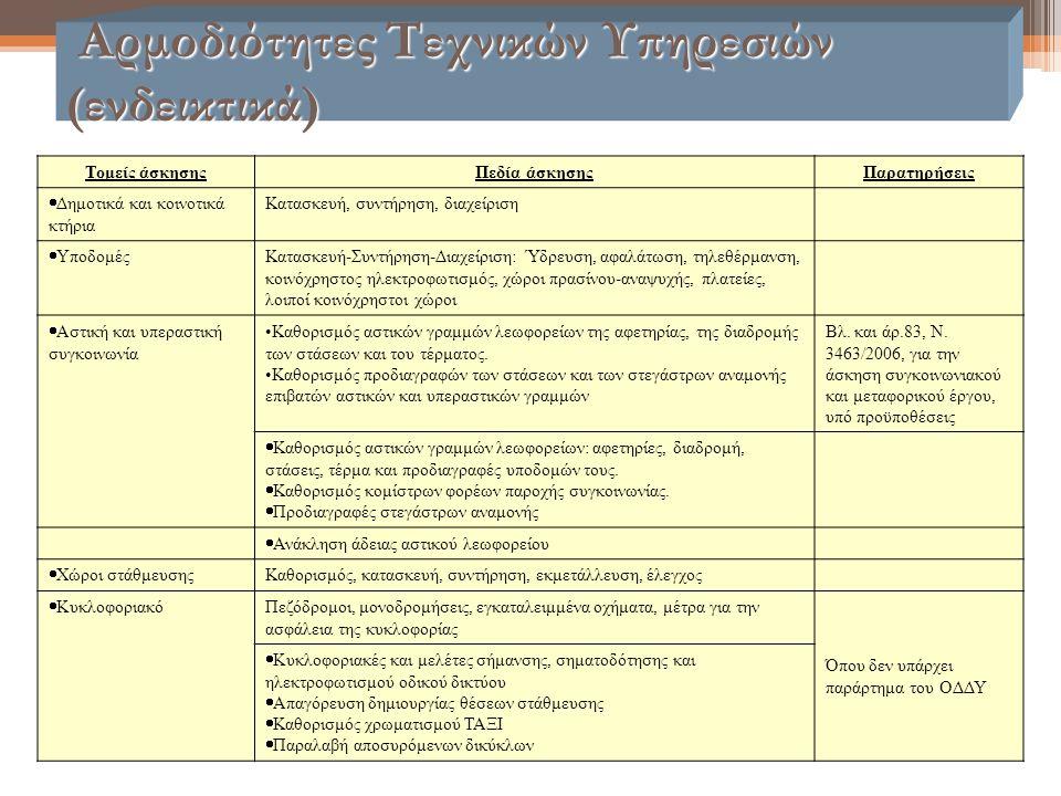 Αρμοδιότητες Τεχνικών Υπηρεσιών (ενδεικτικά) Αρμοδιότητες Τεχνικών Υπηρεσιών (ενδεικτικά) Τομείς άσκησηςΠεδία άσκησηςΠαρατηρήσεις  Δημοτικά και κοινο