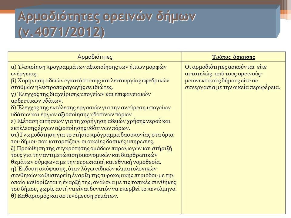 Αρμοδιότητες ορεινών δήμων (ν.4071/2012) Αρμοδιότητες Τρόπος άσκησης α) Υλοποίηση προγραμμάτων αξιοποίησης των ήπιων μορφών ενέργειας. β) Χορήγηση αδε