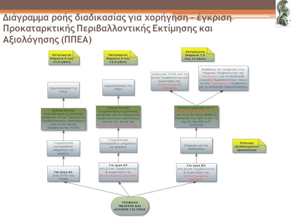 Διάγραμμα ροής διαδικασίας για χορήγηση - έγκριση Προκαταρκτικής Περιβαλλοντικής Εκτίμησης και Αξιολόγησης (ΠΠΕΑ)