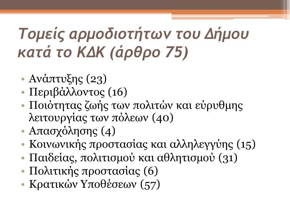 Τομείς αρμοδιοτήτων του Δήμου κατά το ΚΔΚ (άρθρο 75) Ανάπτυξης (23) Περιβάλλοντος (16) Ποιότητας ζωής των πολιτών και εύρυθμης λειτουργίας των πόλεων