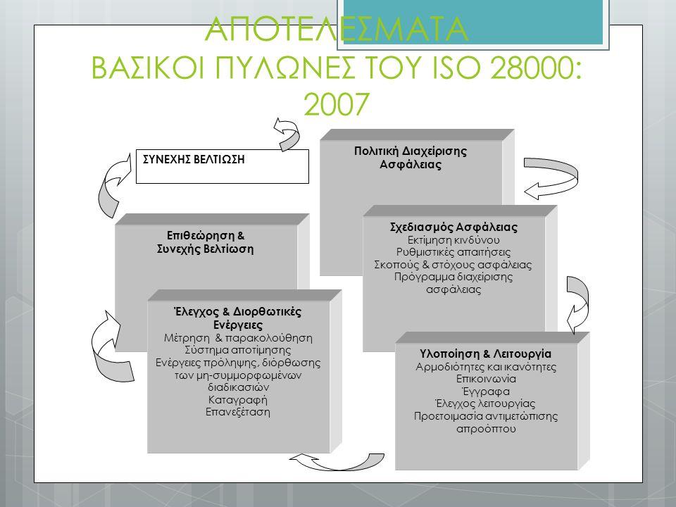 ΑΠΟΤΕΛΕΣΜΑΤΑ ΒΑΣΙΚΟΙ ΠΥΛΩΝΕΣ ΤΟΥ ISO 28000: 2007 Πολιτική Διαχείρισης Ασφάλειας Σχεδιασμός Ασφάλειας Εκτίμηση κινδύνου Ρυθμιστικές απαιτήσεις Σκοπούς & στόχους ασφάλειας Πρόγραμμα διαχείρισης ασφάλειας Υλοποίηση & Λειτουργία Αρμοδιότητες και ικανότητες Επικοινωνία Έγγραφα Έλεγχος λειτουργίας Προετοιμασία αντιμετώπισης απροόπτου Επιθεώρηση & Συνεχής Βελτίωση Έλεγχος & Διορθωτικές Ενέργειες Μέτρηση & παρακολούθηση Σύστημα αποτίμησης Ενέργειες πρόληψης, διόρθωσης των μη-συμμορφωμένων διαδικασιών Καταγραφή Επανεξέταση ΣΥΝΕΧΗΣ ΒΕΛΤΙΩΣΗ