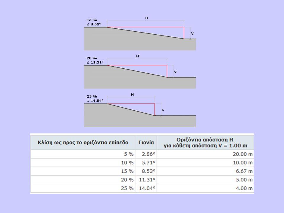  Στα καµπύλα τµήµατα των κεκλιµένων επιπέδων η µέγιστη κλίση ελέγχεται στον άξονα.