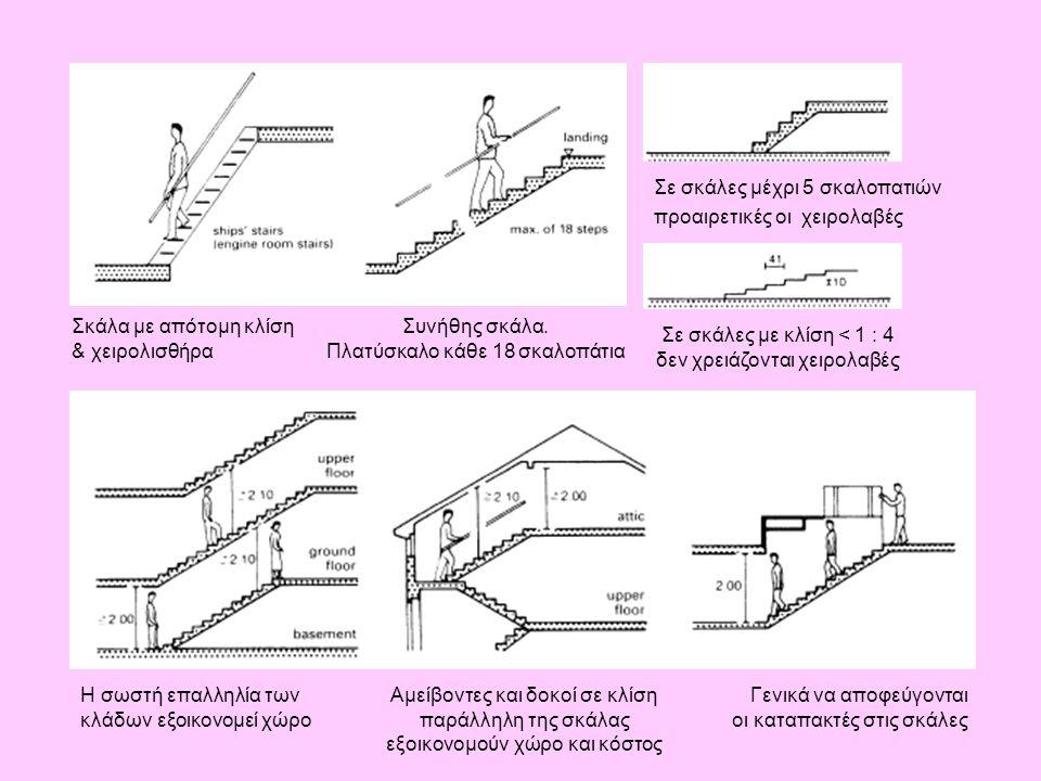 Σε σκάλες μέχρι 5 σκαλοπατιών προαιρετικές οι χειρολαβές Αμείβοντες και δοκοί σε κλίση παράλληλη της σκάλας εξοικονομούν χώρο και κόστος Η σωστή επαλλ
