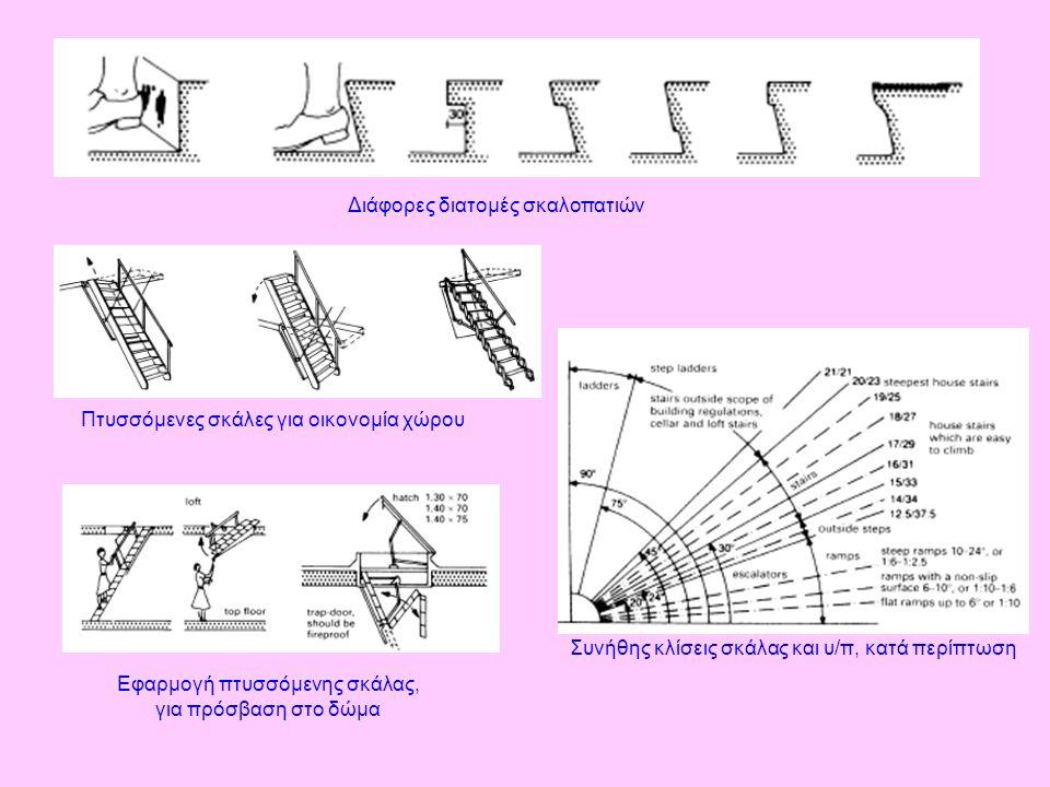 Διάφορες διατομές σκαλοπατιών Εφαρμογή πτυσσόμενης σκάλας, για πρόσβαση στο δώμα Πτυσσόμενες σκάλες για οικονομία χώρου Συνήθης κλίσεις σκάλας και υ/π