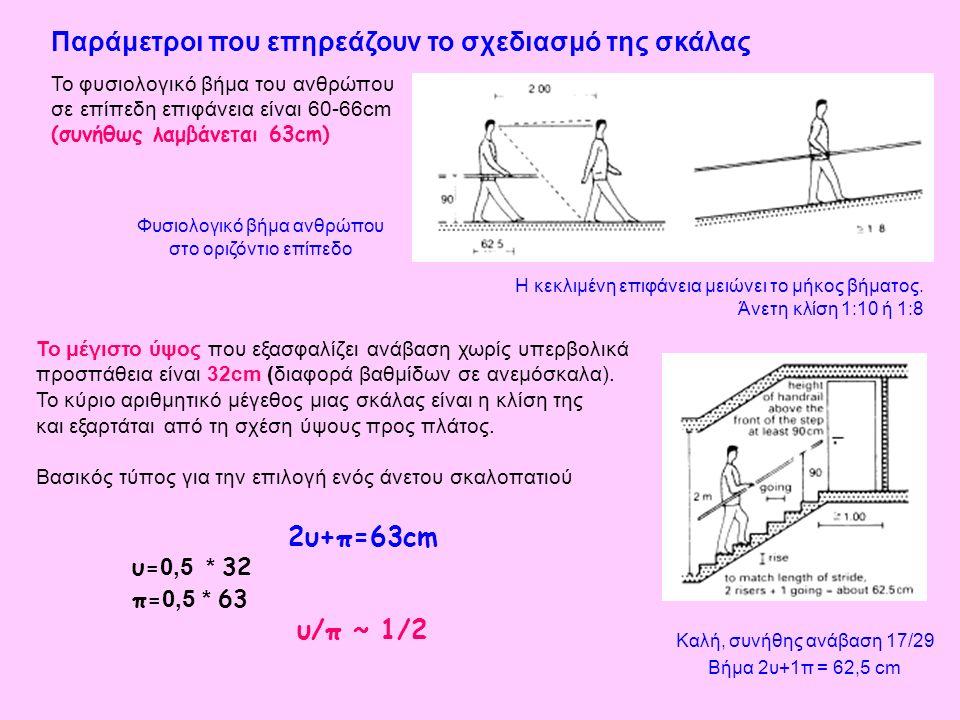 Φυσιολογικό βήμα ανθρώπου στο οριζόντιο επίπεδο Η κεκλιμένη επιφάνεια μειώνει το μήκος βήματος. Άνετη κλίση 1:10 ή 1:8 Το φυσιολογικό βήμα του ανθρώπο