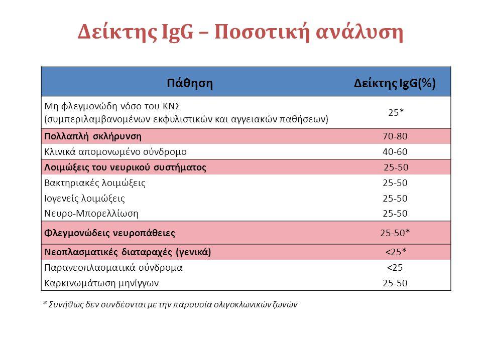 Δείκτης ΙgG – Ποσοτική ανάλυση ΠάθησηΔείκτης IgG(%) Μη φλεγμονώδη νόσο του ΚΝΣ (συμπεριλαμβανομένων εκφυλιστικών και αγγειακών παθήσεων) 25* Πολλαπλή σκλήρυνση70-80 Κλινικά απομονωμένο σύνδρομο40-60 Λοιμώξεις του νευρικού συστήματος 25-50 Βακτηριακές λοιμώξεις25-50 Ioγενείς λοιμώξεις25-50 Νευρο-Μπορελλίωση25-50 Φλεγμονώδεις νευροπάθειες25-50* Νεοπλασματικές διαταραχές (γενικά) <25* Παρανεοπλασματικά σύνδρομα<25 Καρκινωμάτωση μηνίγγων25-50 * Συνήθως δεν συνδέονται με την παρουσία ολιγοκλωνικών ζωνών