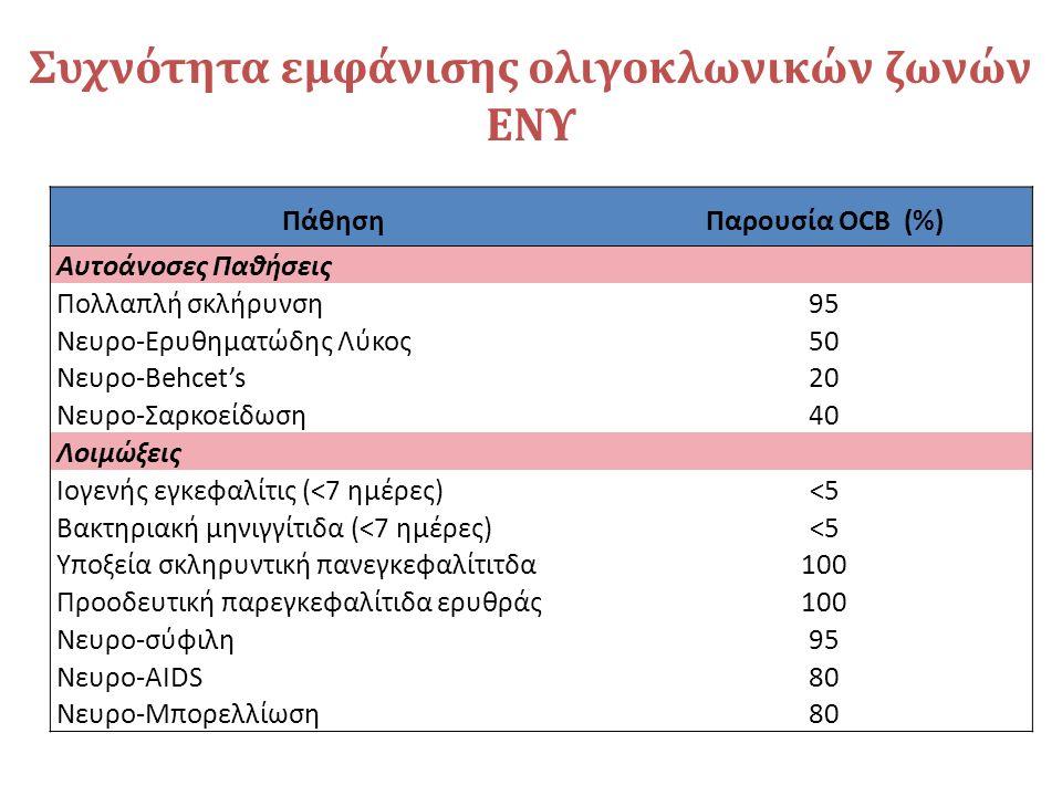 Συχνότητα εμφάνισης ολιγοκλωνικών ζωνών ΕΝΥ ΠάθησηΠαρουσία OCB (%) Αυτοάνοσες Παθήσεις Πολλαπλή σκλήρυνση95 Νευρο-Ερυθηματώδης Λύκος50 Νευρο-Behcet's20 Νευρο-Σαρκοείδωση40 Λοιμώξεις Ιογενής εγκεφαλίτις (<7 ημέρες)<5 Βακτηριακή μηνιγγίτιδα (<7 ημέρες)<5 Υποξεία σκληρυντική πανεγκεφαλίτιτδα100 Προοδευτική παρεγκεφαλίτιδα ερυθράς100 Νευρο-σύφιλη95 Νευρο-AIDS80 Νευρο-Μπορελλίωση80