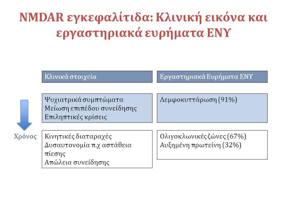 Κλινικά στοιχεία Ψυχιατρικά συμπτώματα Μείωση επιπέδου συνείδησης Επιληπτικές κρίσεις Κινητικές διαταραχές Δυσαυτονομία π.χ αστάθεια πίεσης Απώλεια συνείδησης Εργαστηριακά Ευρήματα ΕΝΥ Λεμφοκυττάρωση (91%) Ολιγοκλωνικές ζώνες (67%) Αυξημένη πρωτείνη (32%) Χρόνος NMDAR εγκεφαλίτιδα: Κλινική εικόνα και εργαστηριακά ευρήματα ΕΝΥ