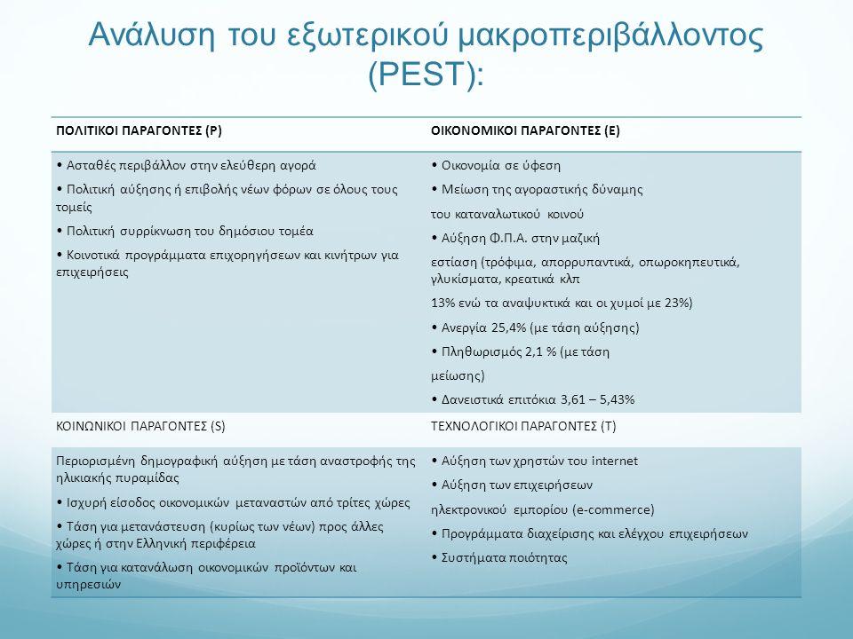 Ανάλυση του εξωτερικού μακροπεριβάλλοντος (PEST): ΠΟΛΙΤΙΚΟΙ ΠΑΡΑΓΟΝΤΕΣ (P)ΟΙΚΟΝΟΜΙΚΟΙ ΠΑΡΑΓΟΝΤΕΣ (E) Ασταθές περιβάλλον στην ελεύθερη αγορά Πολιτική αύξησης ή επιβολής νέων φόρων σε όλους τους τομείς Πολιτική συρρίκνωση του δημόσιου τομέα Κοινοτικά προγράμματα επιχορηγήσεων και κινήτρων για επιχειρήσεις Οικονομία σε ύφεση Μείωση της αγοραστικής δύναμης του καταναλωτικού κοινού Αύξηση Φ.Π.Α.