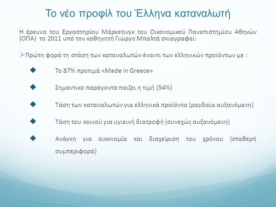 Το νέο προφίλ του Έλληνα καταναλωτή Η έρευνα του Εργαστηρίου Μάρκετινγκ του Οικονομικού Πανεπιστημίου Αθηνών (ΟΠΑ) το 2011 υπό τον καθηγητή Γιώργο Μπαλτά σκιαγραφεί:  Πρώτη φορά τη στάση των καταναλωτών έναντι των ελληνικών προϊόντων με :  Το 87% προτιμά «Made in Greece»  Σημαντικο παραγοντα παιζει η τιμή (54%)  Τάση των καταναλωτών για ελληνικά προϊόντα (ραγδαία αυξανόμενη)  Τάση του κοινού για υγιεινή διατροφή (συνεχώς αυξανόμενη)  Ανάγκη για οικονομία και διαχείριση του χρόνου (σταθερή συμπεριφορά).