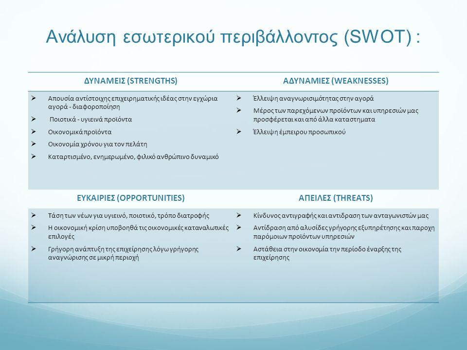 Ανάλυση εσωτερικού περιβάλλοντος (SWOT) : ΔΥΝΑΜΕΙΣ (STRENGTHS)ΑΔΥΝΑΜΙΕΣ (WEAKNESSES)  Απουσία αντίστοιχης επιχειρηματικής ιδέας στην εγχώρια αγορά - διαφοροποίηση  Ποιοτικά - υγιεινά προϊόντα  Οικονομικά προϊόντα  Οικονομία χρόνου για τον πελάτη  Καταρτισμένο, ενημερωμένο, φιλικό ανθρώπινο δυναμικό  Έλλειψη αναγνωρισιμότητας στην αγορά  Μέρος των παρεχόμενων προϊόντων και υπηρεσιών μας προσφέρεται και από άλλα καταστηματα  Έλλειψη έμπειρου προσωπικού ΕΥΚΑΙΡΙΕΣ (OPPORTUNITIES)ΑΠΕΙΛΕΣ (THREATS)  Τάση των νέων για υγιεινό, ποιοτικό, τρόπο διατροφής  Η οικονομική κρίση υποβοηθά τις οικονομικές καταναλωτικές επιλογές  Γρήγορη ανάπτυξη της επιχείρησης λόγω γρήγορης αναγνώρισης σε μικρή περιοχή  Κίνδυνος αντιγραφής και αντιδραση των ανταγωνιστών μας  Αντίδραση από αλυσίδες γρήγορης εξυπηρέτησης και παροχη παρόμοιων προϊόντων υπηρεσιών  Αστάθεια στην οικονομία την περίοδο έναρξης της επιχείρησης