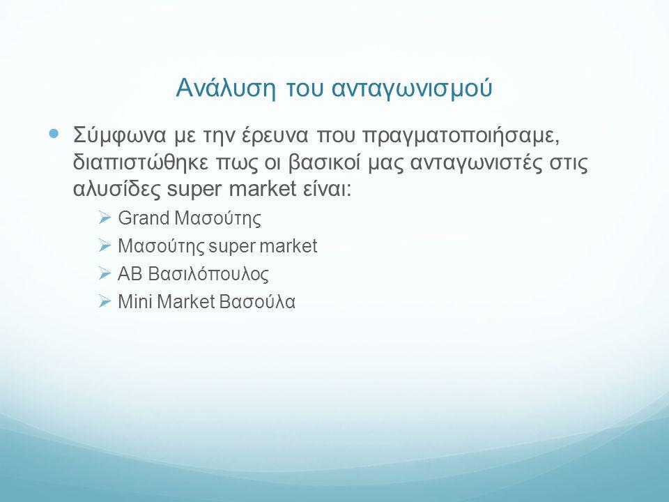 Ανάλυση του ανταγωνισμού Σύμφωνα με την έρευνα που πραγματοποιήσαμε, διαπιστώθηκε πως οι βασικοί μας ανταγωνιστές στις αλυσίδες super market είναι:  Grand Μασούτης  Μασούτης super market  ΑΒ Βασιλόπουλος  Mini Market Βασούλα