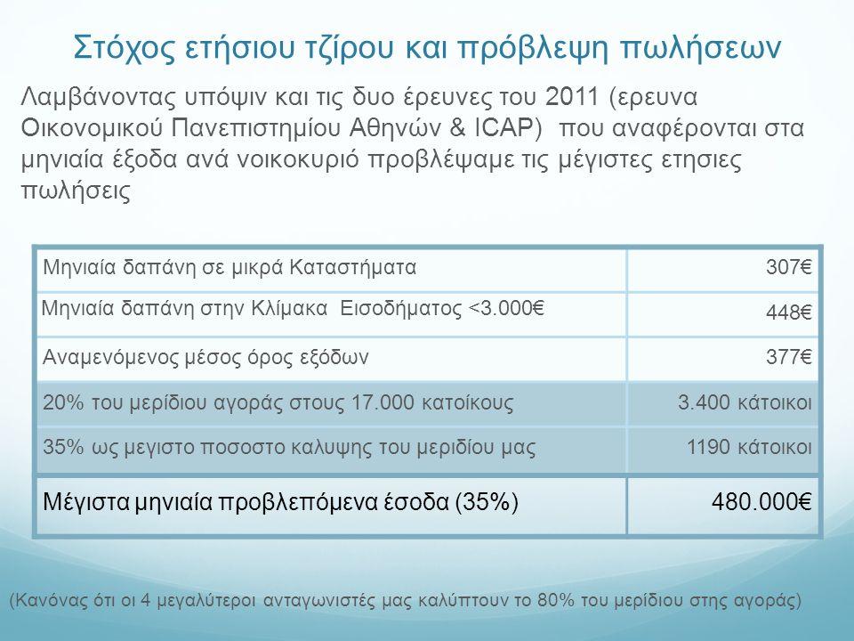 Στόχος ετήσιου τζίρου και πρόβλεψη πωλήσεων Λαμβάνοντας υπόψιν και τις δυο έρευνες του 2011 (ερευνα Οικονομικού Πανεπιστημίου Αθηνών & ICAP) που αναφέρονται στα μηνιαία έξοδα ανά νοικοκυριό προβλέψαμε τις μέγιστες ετησιες πωλήσεις Μηνιαία δαπάνη σε μικρά Καταστήματα307€ Μηνιαία δαπάνη στην Κλίμακα Εισοδήματος <3.000€ 448€ Αναμενόμενος μέσος όρος εξόδων377€ 20% του μερίδιου αγοράς στους 17.000 κατοίκους3.400 κάτοικοι 35% ως μεγιστο ποσοστο καλυψης του μεριδίου μας1190 κάτοικοι Μέγιστα μηνιαία προβλεπόμενα έσοδα (35%)480.000€ (Κανόνας ότι οι 4 μεγαλύτεροι ανταγωνιστές μας καλύπτουν το 80% του μερίδιου στης αγοράς)