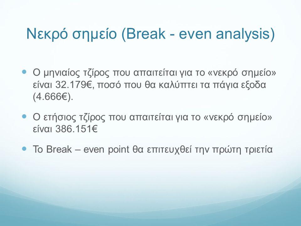 Νεκρό σημείο (Break - even analysis) Ο μηνιαίος τζίρος που απαιτείται για το «νεκρό σημείο» είναι 32.179€, ποσό που θα καλύπτει τα πάγια εξοδα (4.666€).