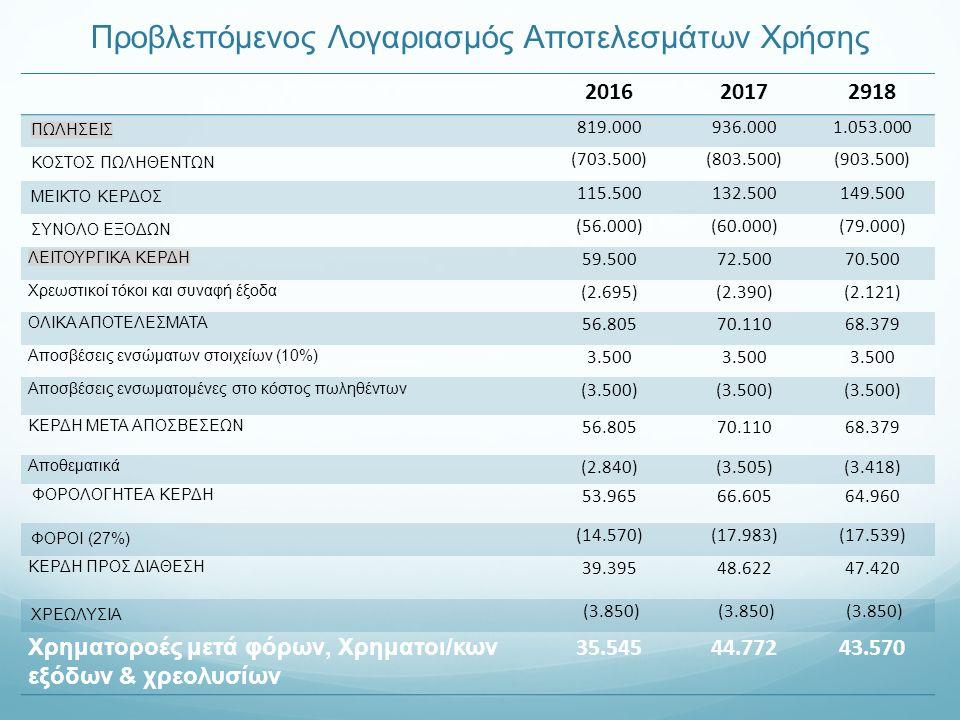Προβλεπόμενος Λογαριασμός Αποτελεσμάτων Χρήσης 201620172918 ΠΩΛΗΣΕΙΣ 819.000936.0001.053.000 ΚΟΣΤΟΣ ΠΩΛΗΘΕΝΤΩΝ (703.500)(803.500)(903.500) ΜΕΙΚΤΟ ΚΕΡΔΟΣ 115.500132.500149.500 ΣΥΝΟΛΟ ΕΞΟΔΩΝ (56.000)(60.000)(79.000) ΛΕΙΤΟΥΡΓΙΚΑ ΚΕΡΔΗ 59.50072.50070.500 Χρεωστικοί τόκοι και συναφή έξοδα (2.695)(2.390)(2.121) ΟΛΙΚΑ ΑΠΟΤΕΛΕΣΜΑΤΑ 56.80570.11068.379 Αποσβέσεις ενσώματων στοιχείων (10%) 3.500 Αποσβέσεις ενσωματομένες στο κόστος πωληθέντων (3.500) ΚΕΡΔΗ ΜΕΤΑ ΑΠΟΣΒΕΣΕΩΝ 56.80570.11068.379 Αποθεματικά (2.840)(3.505)(3.418) ΦΟΡΟΛΟΓΗΤΕΑ ΚΕΡΔΗ 53.96566.60564.960 ΦΟΡΟΙ (27%) (14.570)(17.983)(17.539) ΚΕΡΔΗ ΠΡΟΣ ΔΙΑΘΕΣΗ 39.39548.62247.420 ΧΡΕΩΛΥΣΙΑ (3.850) Χρηματοροές μετά φόρων, Χρηματοι/κων εξόδων & χρεολυσίων 35.54544.77243.570