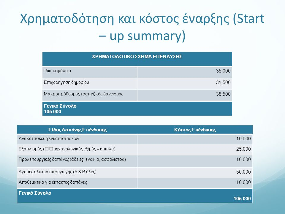 Χρηματοδότηση και κόστος έναρξης (Start – up summary) ΧΡΗΜΑΤΟΔΟΤΙΚΟ ΣΧΗΜΑ ΕΠΕΝΔΥΣΗΣ Ίδια κεφάλαια 35.000 Επιχορήγηση δημοσίου 31.500 Μακροπρόθεσμος τραπεζικός δανεισμός 38.500 Γενικό Σύνολο 105.000 Είδος Δαπάνης ΕπένδυσηςΚόστος Επένδυσης Ανακατασκευή εγκαταστάσεων 10.000 Εξοπλισμός (μηχανολογικός εξ/μός – έπιπλα) 25.000 Προλειτουργικές δαπάνες (άδειες, ενοίκια, ασφάλιστρα) 10.000 Αγορές υλικών παραγωγής (Α & Β ύλες) 50.000 Αποθεματικά για έκτακτες δαπάνες 10.000 Γενικό Σύνολο 105.000