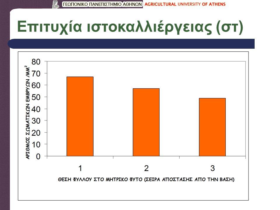 Επιτυχία ιστοκαλλιέργειας (στ)
