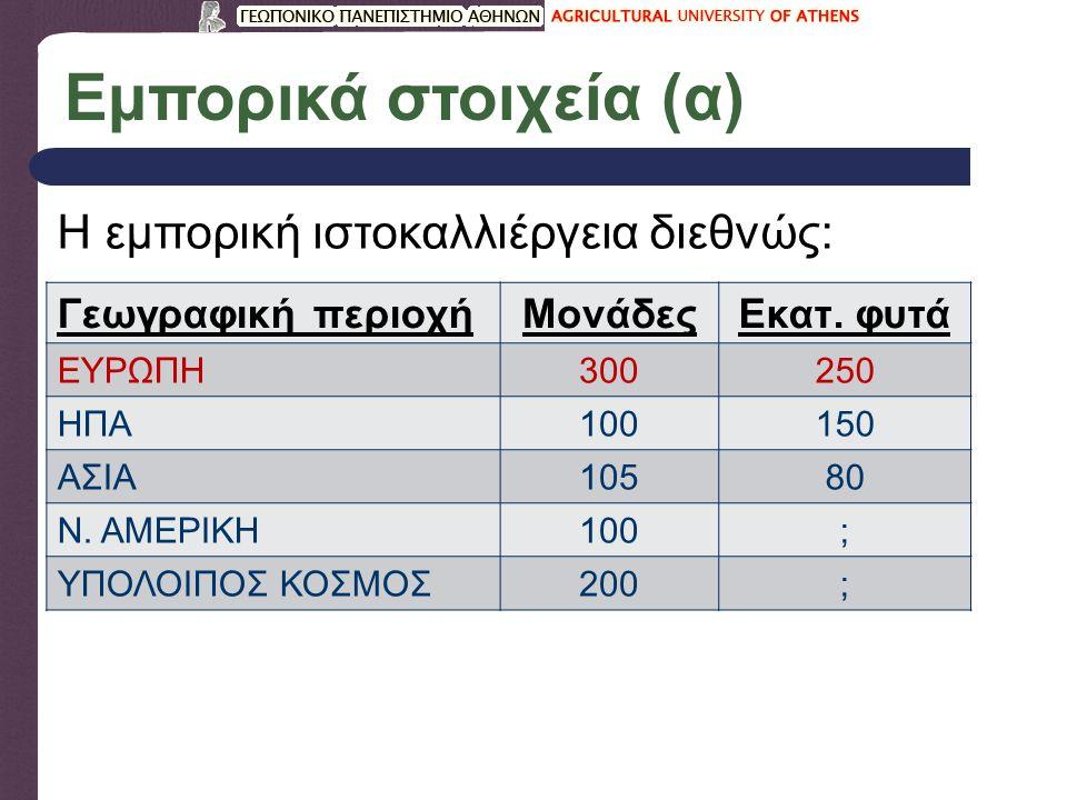 Εργαστήριο ιστοκαλλιέργειας (γ) Ο αγενής πολλαπλασιασμός κατοχυρωμένων υβριδίων/ποικιλιών απαιτεί άδεια του ιδιοκτήτη.