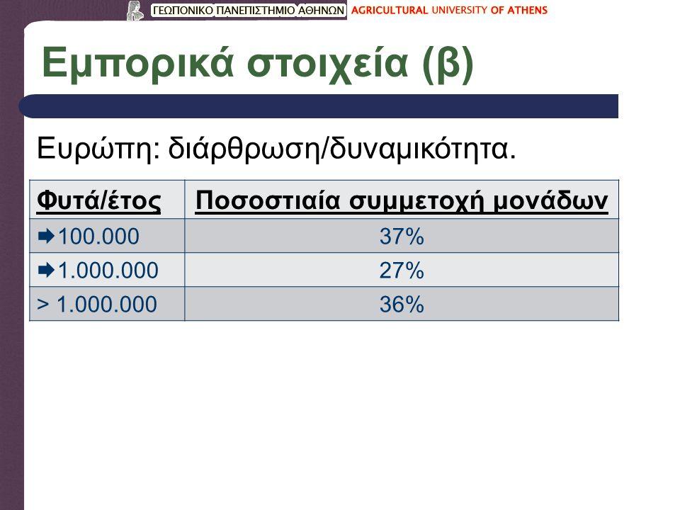 Εμπορικά στοιχεία (β) Ευρώπη: διάρθρωση/δυναμικότητα. Φυτά/έτοςΠοσοστιαία συμμετοχή μονάδων  100.000 37%  1.000.000 27% > 1.000.00036%