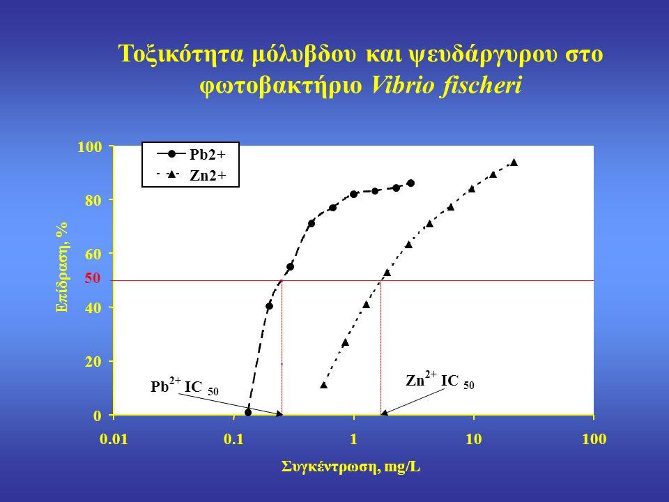 0 20 40 60 80 100 0.010.1110100 Συγκέντρωση, mg/L Επίδραση, % Pb2+ Zn2+ 50 Pb 2+ IC IC 50 Zn 2+ IC IC 50 Τοξικότητα μόλυβδου και ψευδάργυρου στο φωτοβακτήριο Vibrio fischeri