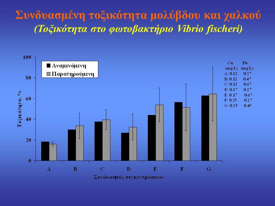 Συνδυασμένη τοξικότητα μολύβδου και χαλκού (Τοξικότητα στο φωτοβακτήριο Vibrio fischeri)
