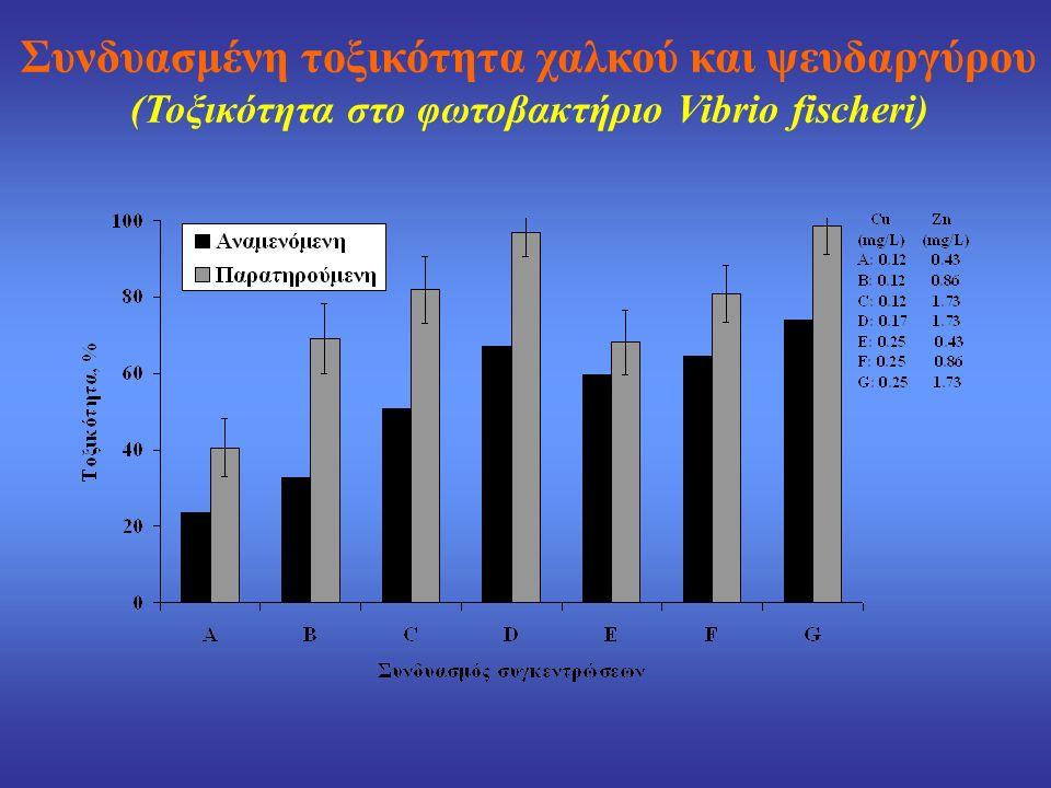 Συνδυασμένη τοξικότητα χαλκού και ψευδαργύρου (Τοξικότητα στο φωτοβακτήριο Vibrio fischeri)