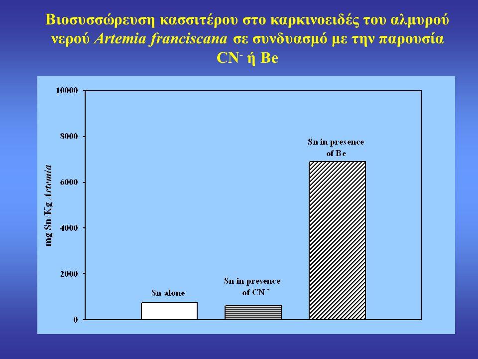 Βιοσυσσώρευση κασσιτέρου στο καρκινοειδές του αλμυρού νερού Artemia franciscana σε συνδυασμό με την παρουσία CN - ή Be