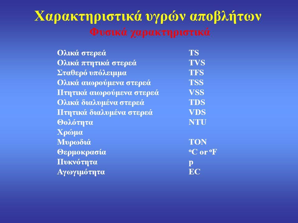 Συνδυασμένη τοξικότητα κασσίτερου και κυανιούχων (Τοξικότητα στο οστρακόδερμο Daphnia magna)