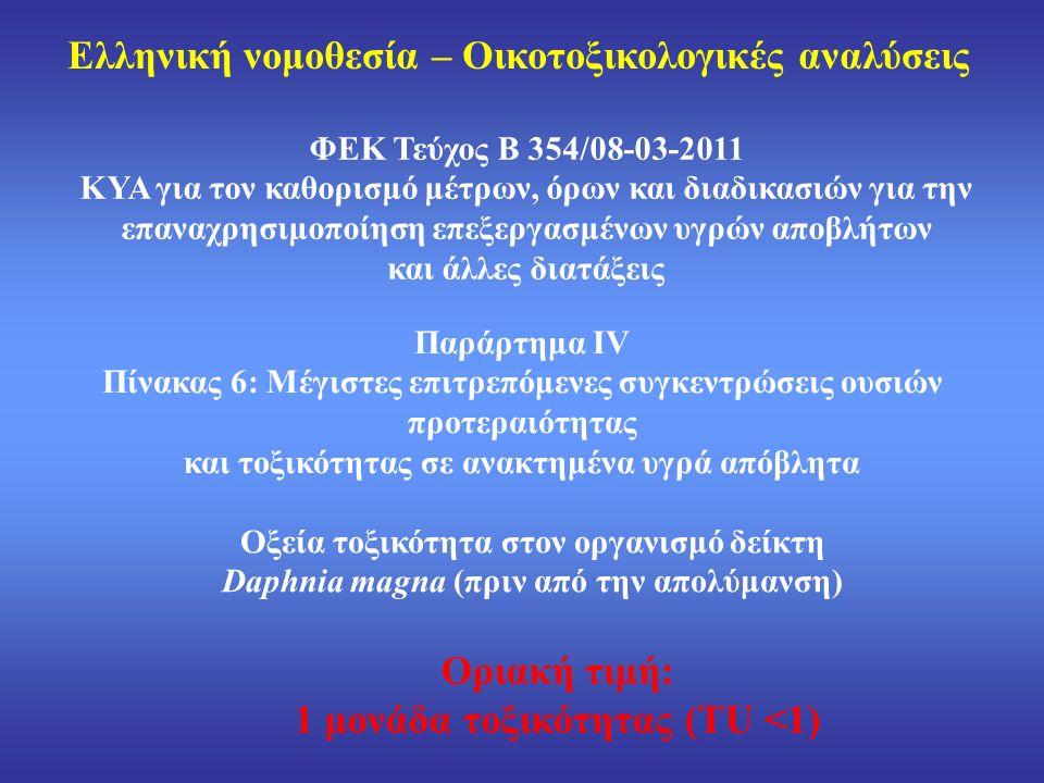 Ελληνική νομοθεσία – Οικοτοξικολογικές αναλύσεις ΦΕΚ Τεύχος Β 354/08-03-2011 ΚΥΑ για τον καθορισμό μέτρων, όρων και διαδικασιών για την επαναχρησιμοποίηση επεξεργασμένων υγρών αποβλήτων και άλλες διατάξεις Παράρτημα ΙV Πίνακας 6: Μέγιστες επιτρεπόμενες συγκεντρώσεις ουσιών προτεραιότητας και τοξικότητας σε ανακτημένα υγρά απόβλητα Οξεία τοξικότητα στον οργανισμό δείκτη Daphnia magna (πριν από την απολύμανση) Οριακή τιμή: 1 μονάδα τοξικότητας (TU <1)