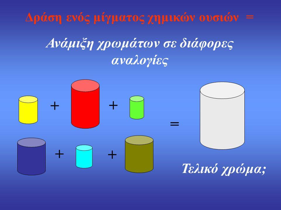 Δράση ενός μίγματος χημικών ουσιών = Ανάμιξη χρωμάτων σε διάφορες αναλογίες Τελικό χρώμα; + + + + =