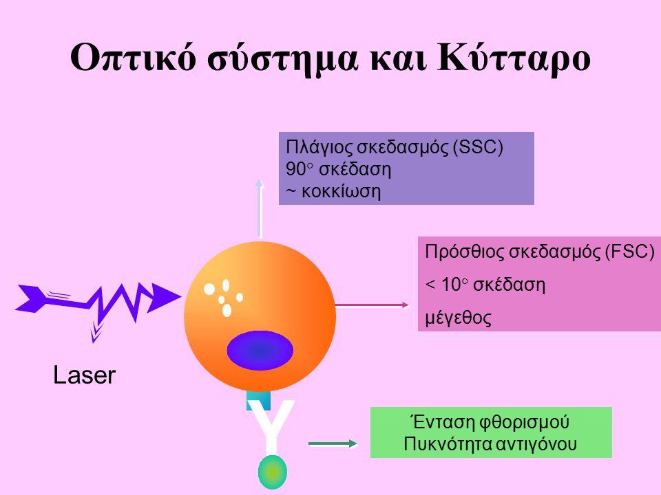 Πρόσθιος σκεδασμός (FSC) < 10° σκέδαση μέγεθος Πλάγιος σκεδασμός (SSC) 90° σκέδαση ~ κοκκίωση Laser Y Ένταση φθορισμού Πυκνότητα αντιγόνου Οπτικό σύστημα και Κύτταρο