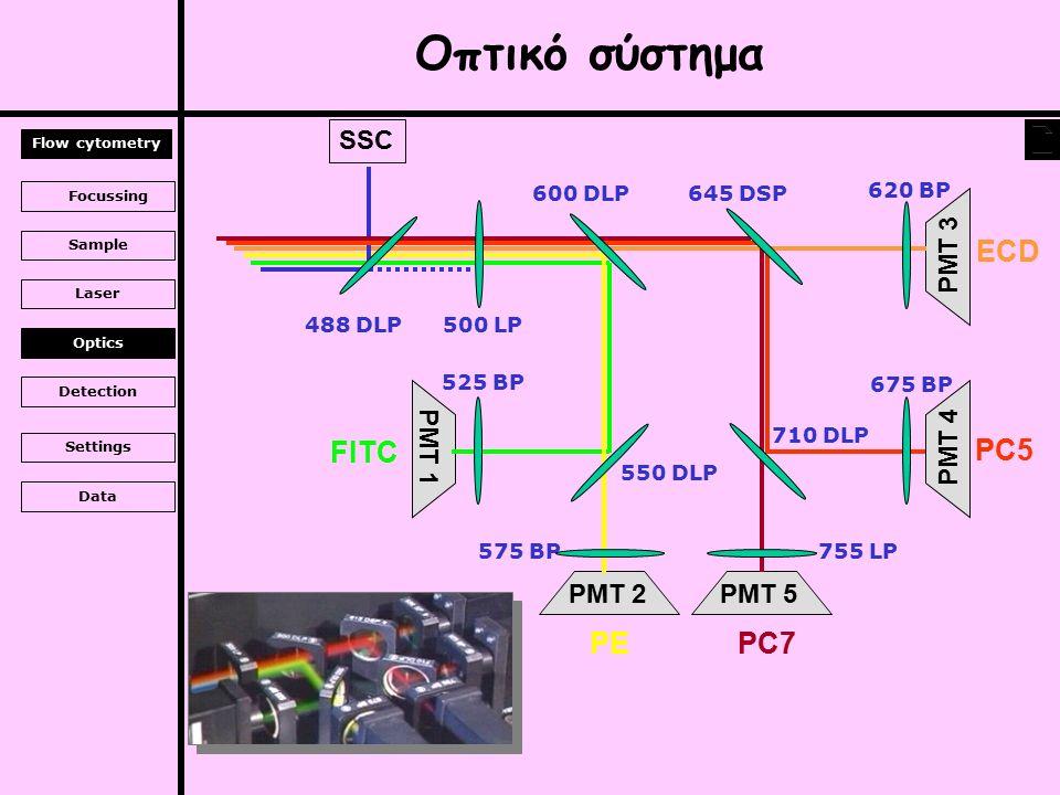 SSC PMT 1 PMT 2 PMT 3 PMT 5 PMT 4 488 DLP 500 LP 600 DLP 550 DLP 525 BP FITC 575 BP PE 645 DSP 620 BP ECD PC7 675 BP 755 LP PC5 710 DLP Οπτικό σύστημα Flow cytometry Focussing Sample Laser Optics Detection Settings Data
