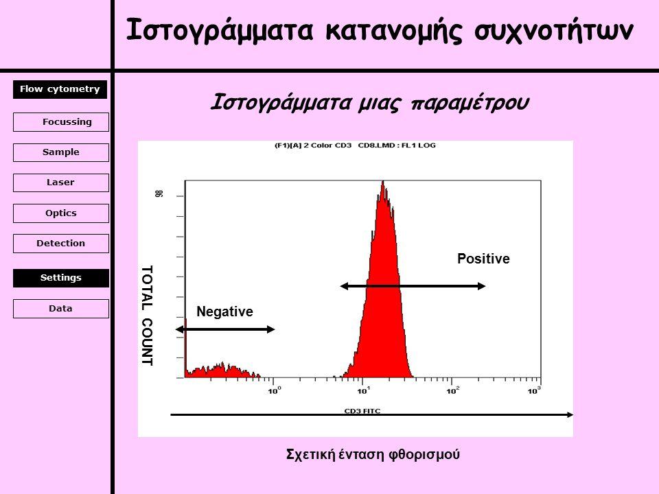 Ιστογράμματα κατανομής συχνοτήτων Ιστογράμματα μιας παραμέτρου TOTAL COUNT Σχετική ένταση φθορισμού Negative Positive Focussing Sample Laser Optics Detection Settings Data Flow cytometry