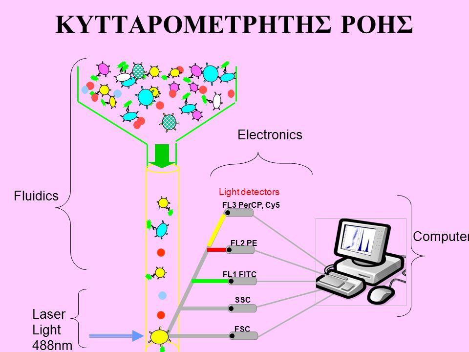 ΚΥΤΤΑΡΟΜΕΤΡΗΤΗΣ ΡΟΗΣ Laser Light 488nm FL2 PE SSC FSC Fluidics Electronics Computer FL3 PerCP, Cy5 FL1 FITC Light detectors