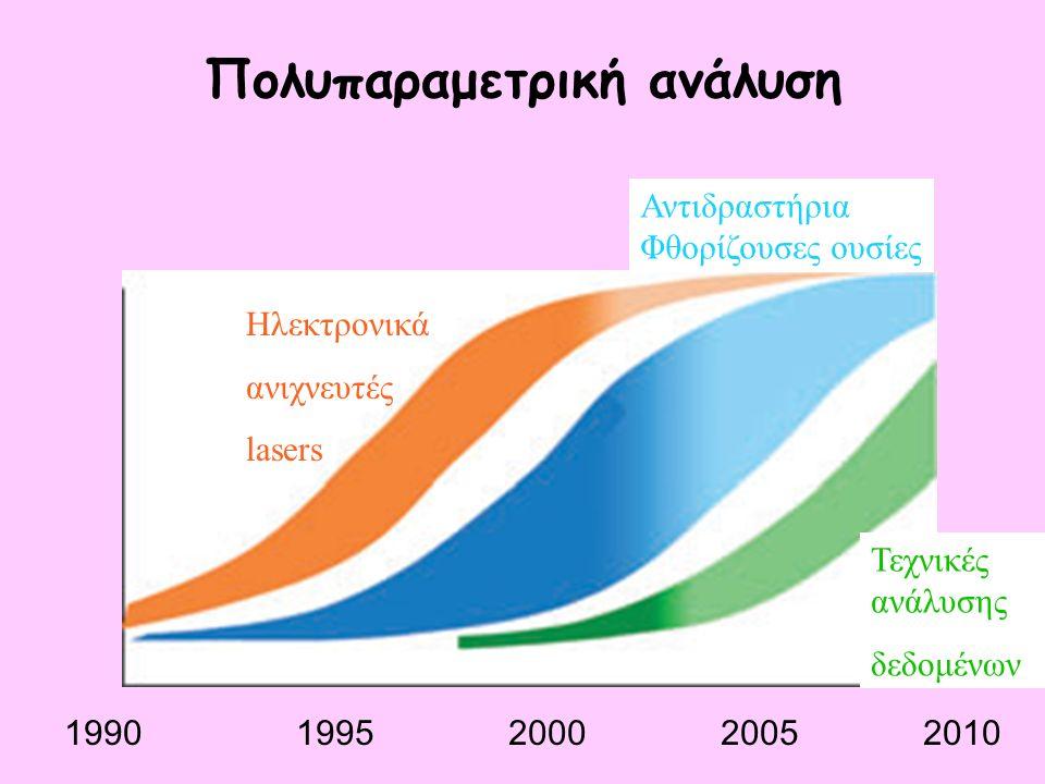 Ηλεκτρονικά ανιχνευτές lasers 1990 1995 2000 2005 2010 Τεχνικές ανάλυσης δεδομένων Πολυπαραμετρική ανάλυση Αντιδραστήρια Φθορίζουσες ουσίες