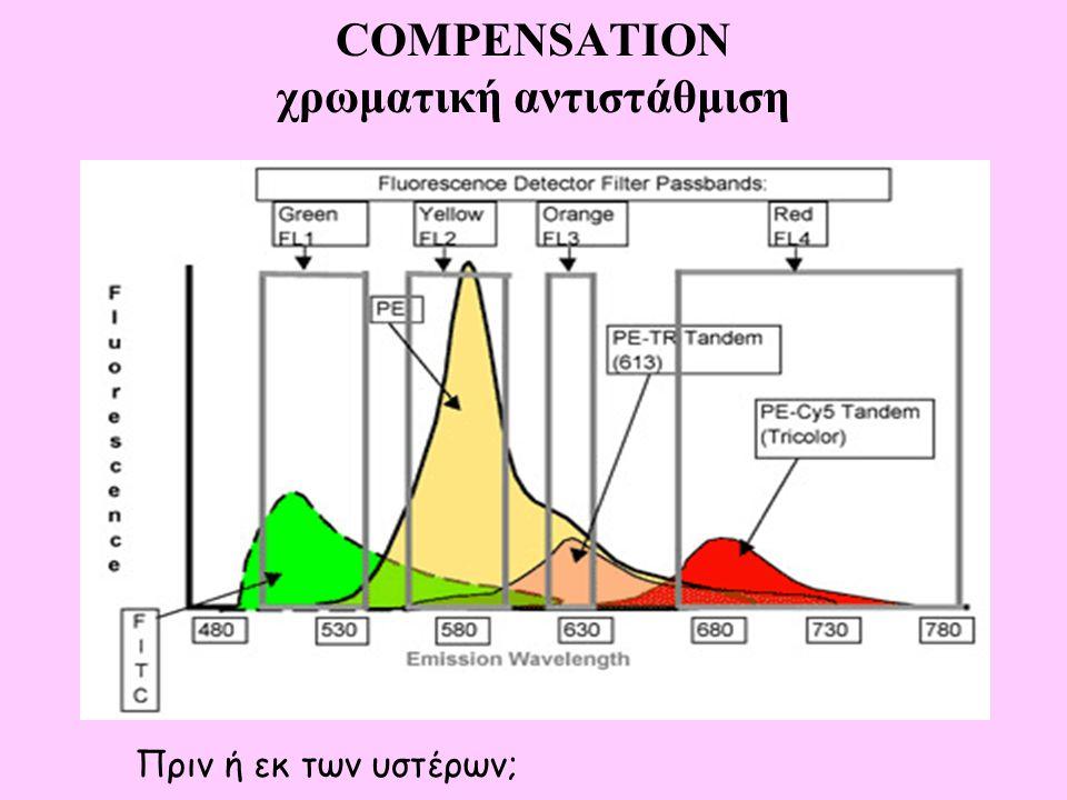 COMPENSATION χρωματική αντιστάθμιση Πριν ή εκ των υστέρων;