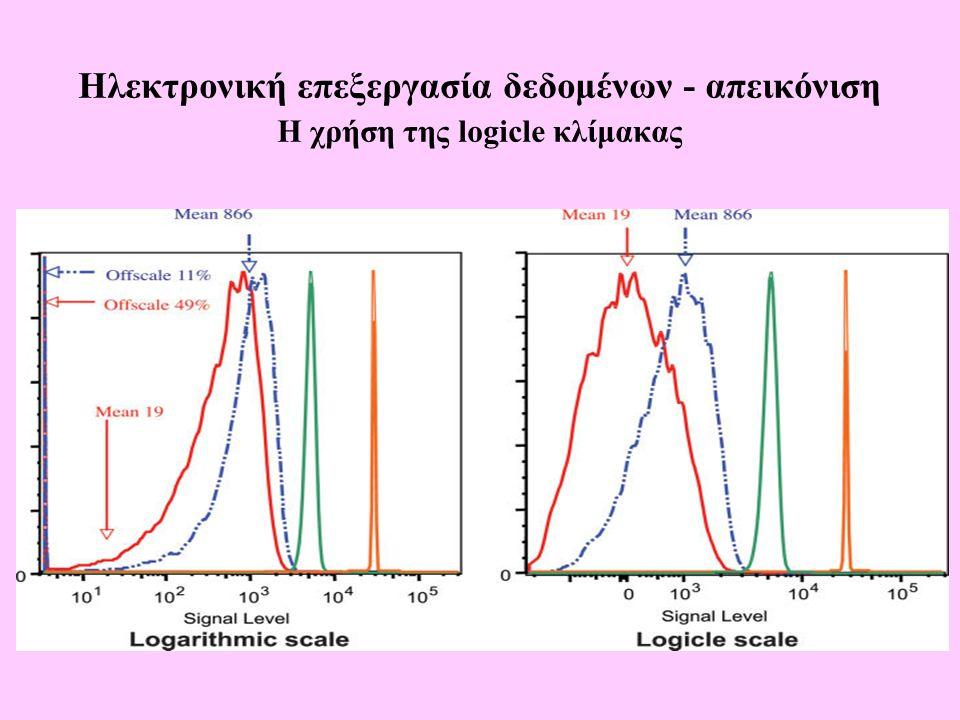 Ηλεκτρονική επεξεργασία δεδομένων - απεικόνιση Η χρήση της logicle κλίμακας