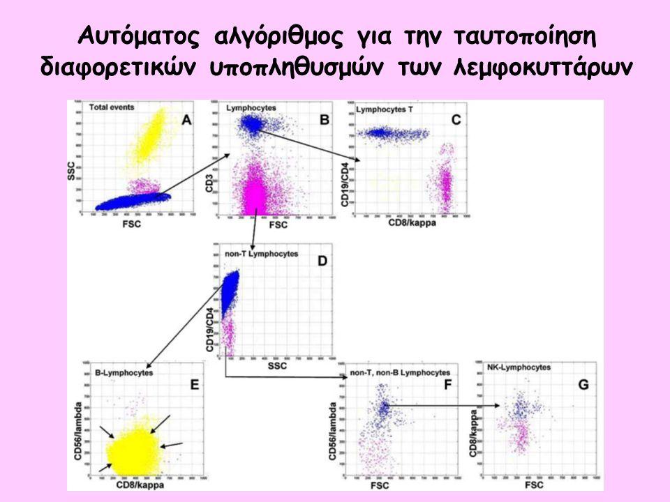 Αυτόματος αλγόριθμος για την ταυτοποίηση διαφορετικών υποπληθυσμών των λεμφοκυττάρων