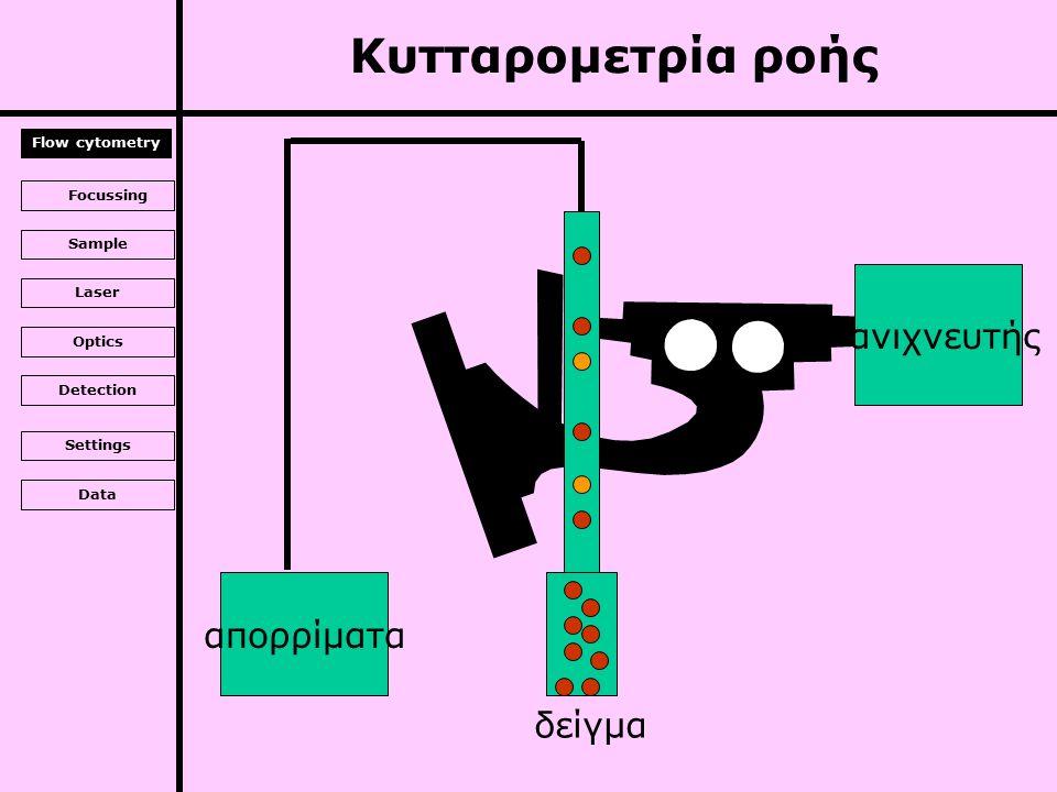 Υδραυλικόυδροδυναμική εστίαση Laser Argon laser (blue), HeNe laser (red) Οπτικόθάλαμος ροής, ανιχνευτές, φίλτρα Ανίχνευσηφωτοπολλαπλασιαστές (PMT) Συλλογή δεδομένων απόκτηση, ερμηνεία, παρουσίαση (ηλεκτρονικός υπολογιστής) Κυτταρομετρία ροής Flow cytometry Focussing Sample Laser Optics Detection Settings Data