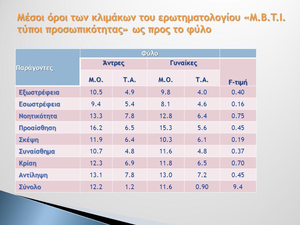 ΠαράγοντεςΦύλοΆντρεςΓυναίκες F-τιμή Μ.Ο.Τ.Α.Μ.Ο.Τ.Α. Εξωστρέφεια10.54.99.84.00.40 Εσωστρέφεια9.45.48.14.60.16 Νοητικότητα13.37.812.86.40.75 Προαίσθηση