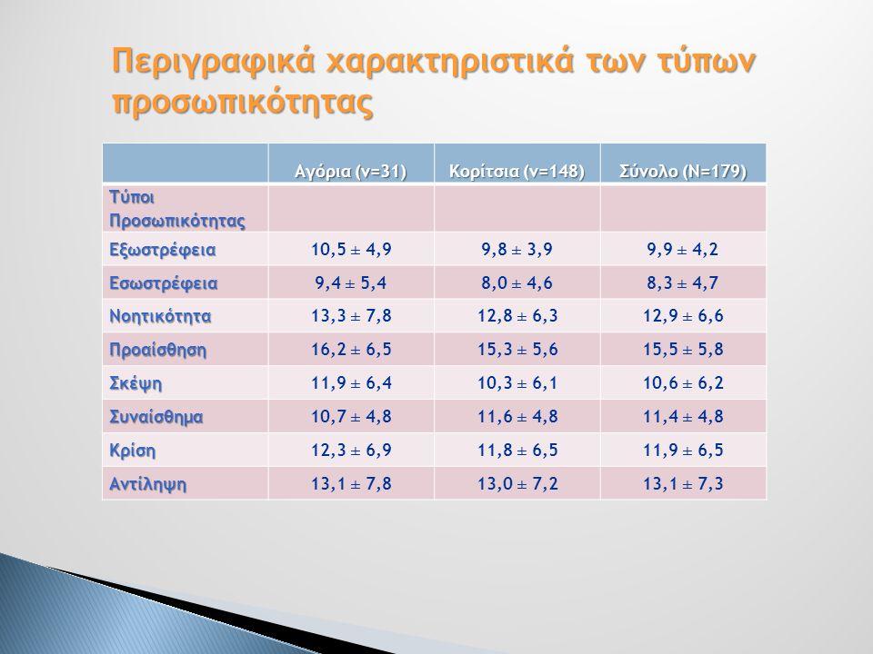 Αγόρια (ν=31) Κορίτσια (ν=148) Σύνολο (Ν=179) Τύποι Προσωπικότητας Εξωστρέφεια 10,5 ± 4,99,8 ± 3,99,9 ± 4,2 Εσωστρέφεια 9,4 ± 5,48,0 ± 4,68,3 ± 4,7 Νοητικότητα 13,3 ± 7,812,8 ± 6,312,9 ± 6,6 Προαίσθηση 16,2 ± 6,515,3 ± 5,615,5 ± 5,8 Σκέψη 11,9 ± 6,410,3 ± 6,110,6 ± 6,2 Συναίσθημα 10,7 ± 4,811,6 ± 4,811,4 ± 4,8 Κρίση 12,3 ± 6,911,8 ± 6,511,9 ± 6,5 Αντίληψη13,1 ± 7,813,0 ± 7,213,1 ± 7,3 Περιγραφικά χαρακτηριστικά των τύπων προσωπικότητας