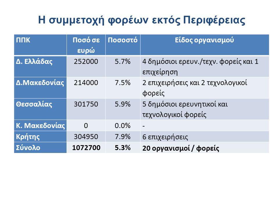 Η συμμετοχή φορέων εκτός Περιφέρειας ΠΠΚ Ποσό σε ευρώ ΠοσοστόΕίδος οργανισμού Δ.
