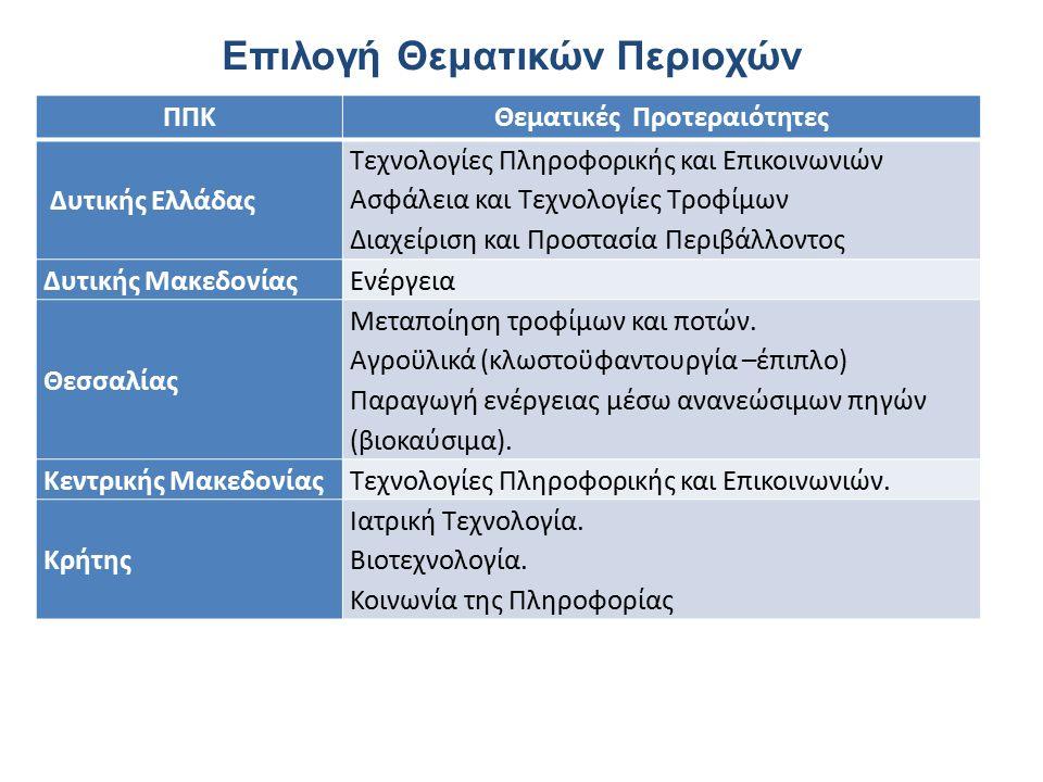 Επιλογή Θεματικών Περιοχών ΠΠΚΘεματικές Προτεραιότητες Δυτικής Ελλάδας Τεχνολογίες Πληροφορικής και Επικοινωνιών Ασφάλεια και Τεχνολογίες Τροφίμων Διαχείριση και Προστασία Περιβάλλοντος Δυτικής Μακεδονίας Ενέργεια Θεσσαλίας Μεταποίηση τροφίμων και ποτών.