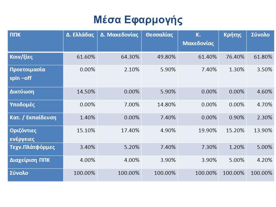 Μέσα Εφαρμογής ΠΠΚΔ. ΕλλάδαςΔ. ΜακεδονίαςΘεσσαλίας Κ.