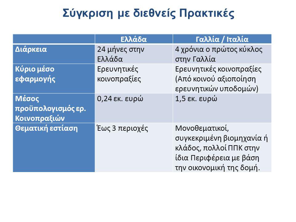Σύγκριση με διεθνείς Πρακτικές ΕλλάδαΓαλλία / Ιταλία Διάρκεια24 μήνες στην Ελλάδα 4 χρόνια ο πρώτος κύκλος στην Γαλλία Κύριο μέσο εφαρμογής Ερευνητικές κοινοπραξίες Ερευνητικές κοινοπραξίες (Από κοινού αξιοποίηση ερευνητικών υποδομών) Μέσος προϋπολογισμός ερ.