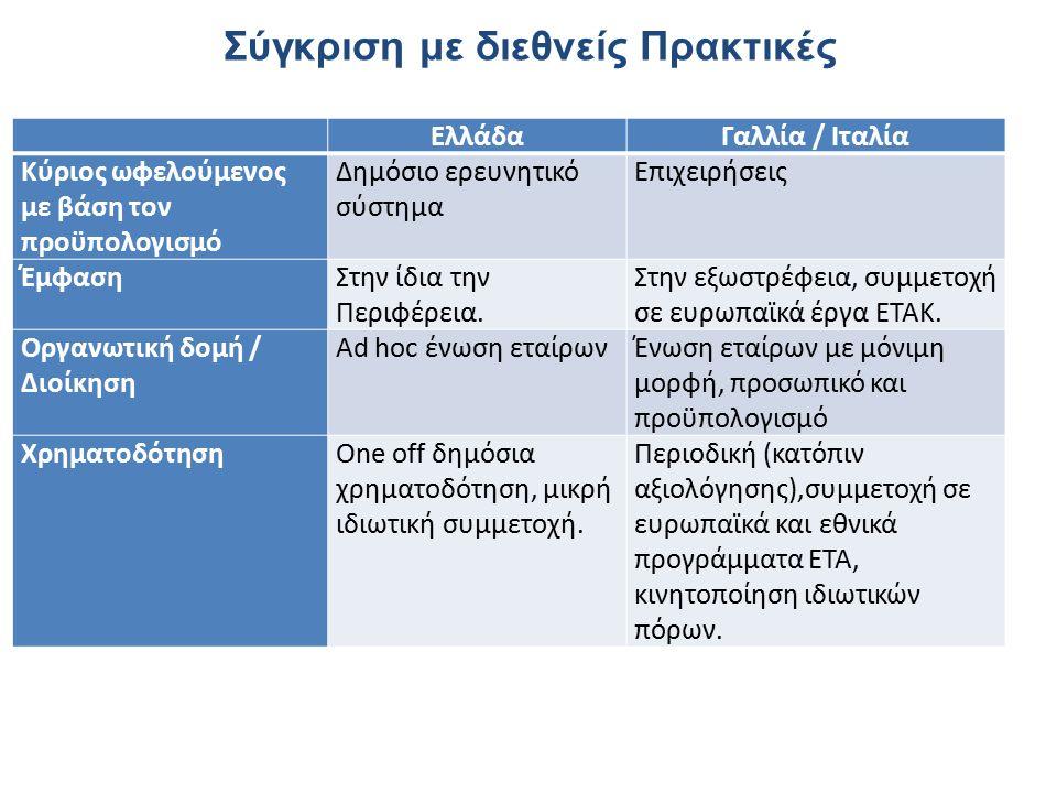 Σύγκριση με διεθνείς Πρακτικές ΕλλάδαΓαλλία / Ιταλία Κύριος ωφελούμενος με βάση τον προϋπολογισμό Δημόσιο ερευνητικό σύστημα Επιχειρήσεις ΈμφασηΣτην ίδια την Περιφέρεια.