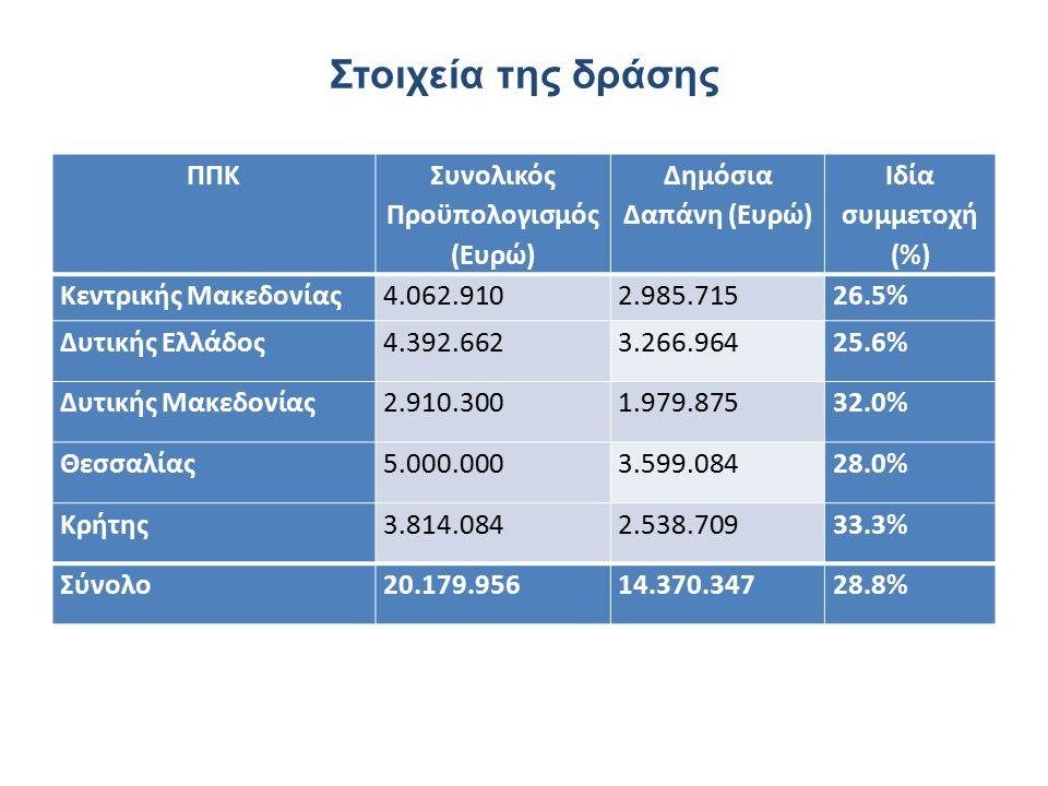 Στοιχεία της δράσης ΠΠΚ Συνολικός Προϋπολογισμός (Ευρώ) Δημόσια Δαπάνη (Ευρώ) Ιδία συμμετοχή (%) Κεντρικής Μακεδονίας4.062.9102.985.71526.5% Δυτικής Ελλάδος4.392.6623.266.96425.6% Δυτικής Μακεδονίας2.910.3001.979.87532.0% Θεσσαλίας5.000.0003.599.08428.0% Κρήτης3.814.0842.538.70933.3% Σύνολο20.179.95614.370.34728.8%
