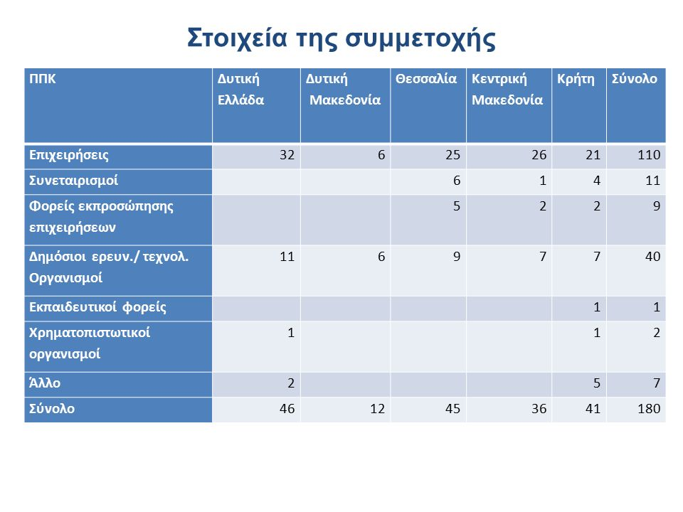 Στοιχεία της συμμετοχής ΠΠΚ Δυτική Ελλάδα Δυτική Μακεδονία Θεσσαλία Κεντρική Μακεδονία ΚρήτηΣύνολο Επιχειρήσεις326252621110 Συνεταιρισμοί61411 Φορείς εκπροσώπησης επιχειρήσεων 5229 Δημόσιοι ερευν./ τεχνολ.