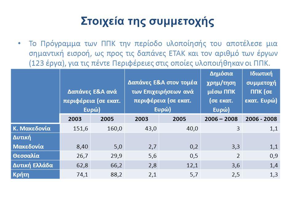 Στοιχεία της συμμετοχής Το Πρόγραμμα των ΠΠΚ την περίοδο υλοποίησής του αποτέλεσε μια σημαντική εισροή, ως προς τις δαπάνες ΕΤΑΚ και τον αριθμό των έργων (123 έργα), για τις πέντε Περιφέρειες στις οποίες υλοποιήθηκαν οι ΠΠΚ.