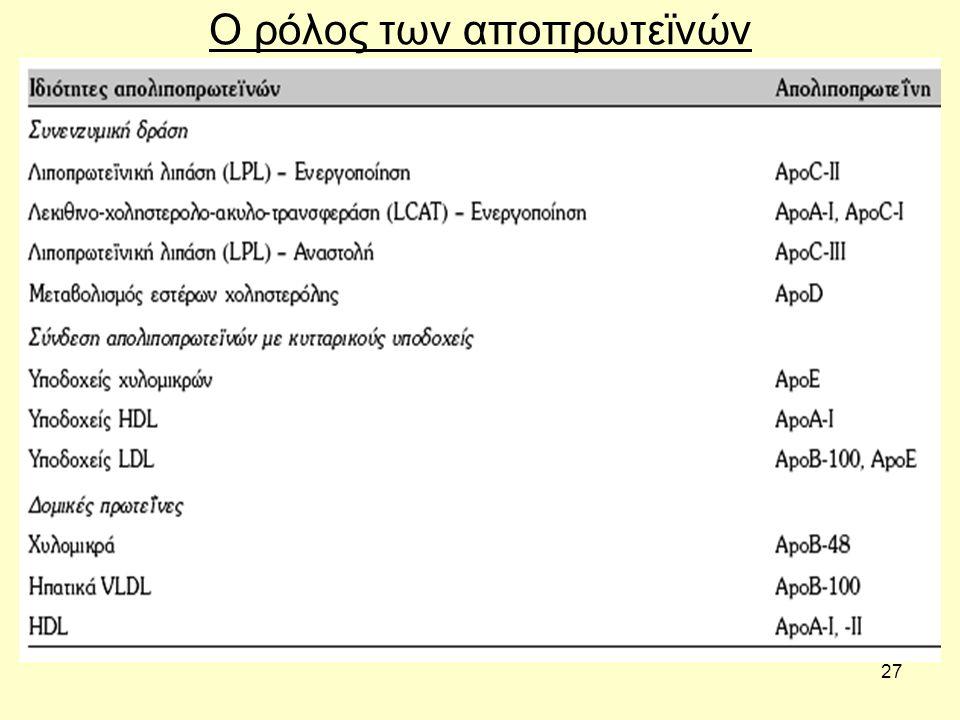 27 Ο ρόλος των αποπρωτεϊνών